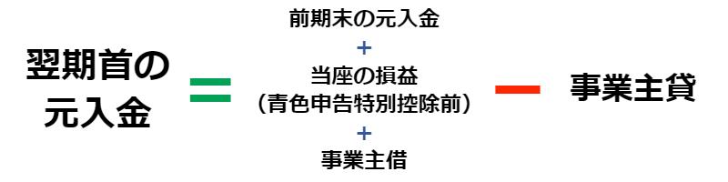 元入金の計算方法
